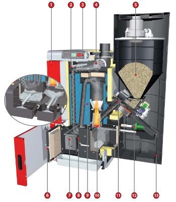 Pellet Wood Boiler Biomass Heating Ireland Amp Uk R Amp S